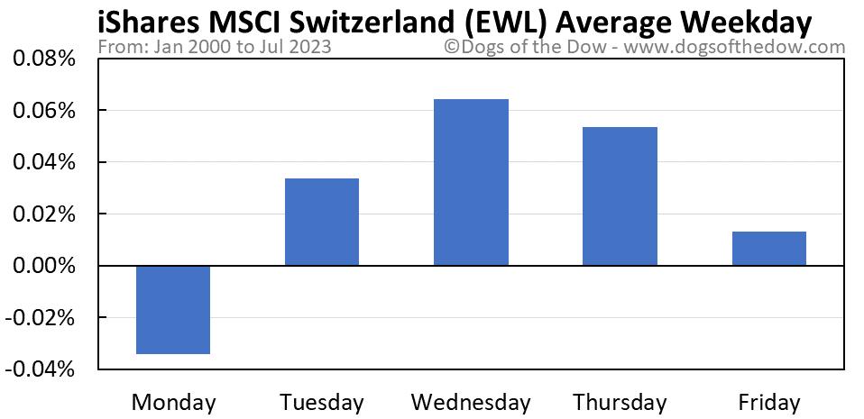 EWL average weekday chart