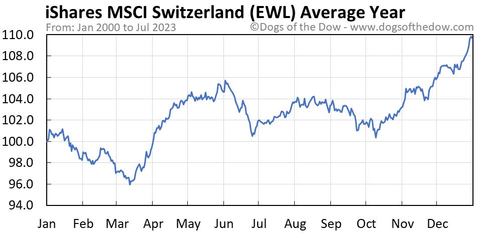 EWL average year chart