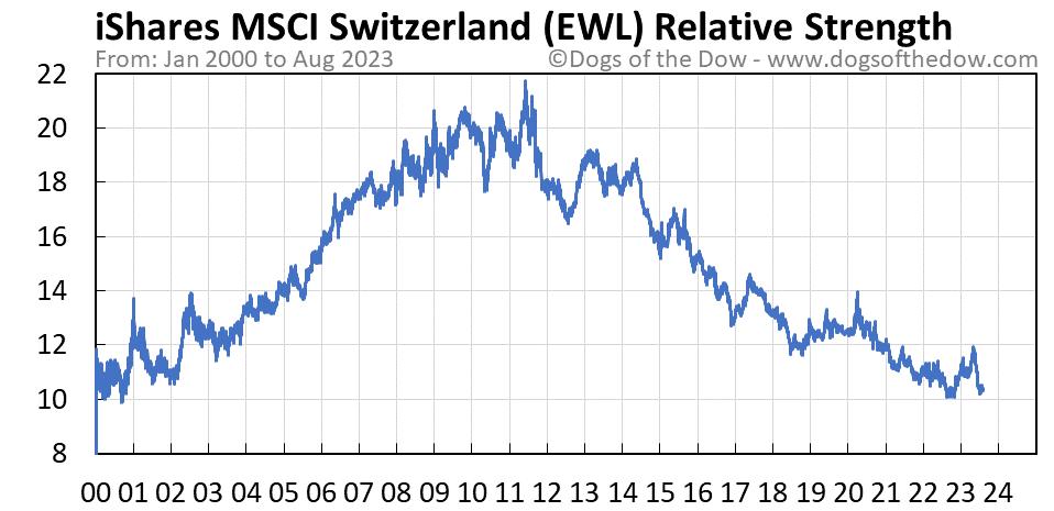 EWL relative strength chart