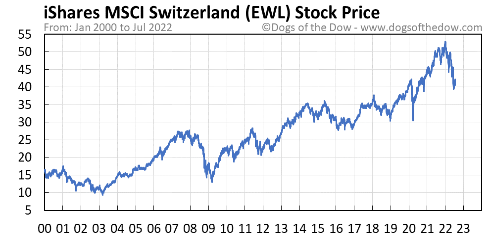 EWL stock price chart