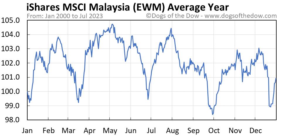 EWM average year chart