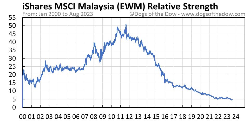 EWM relative strength chart