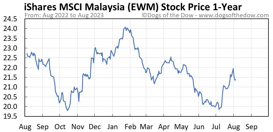 EWM 1-year stock price chart