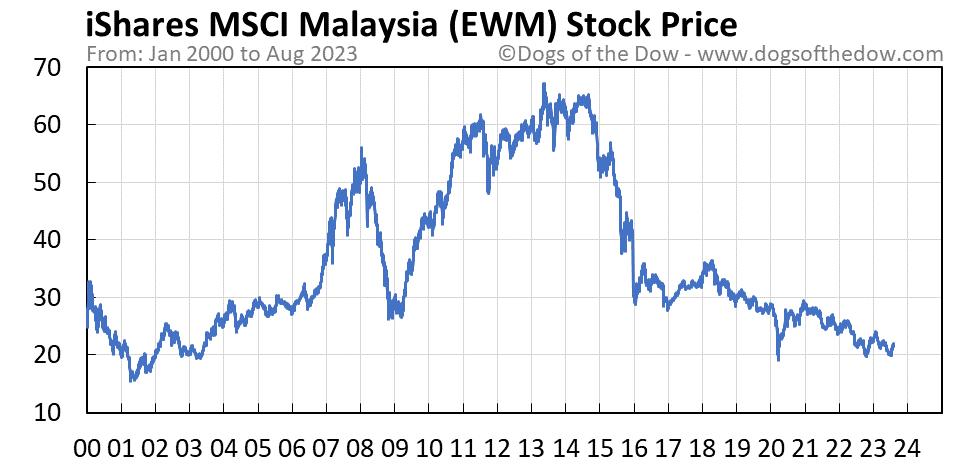 EWM stock price chart