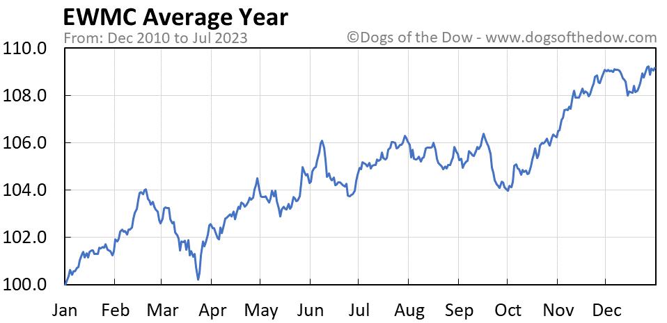 EWMC average year chart