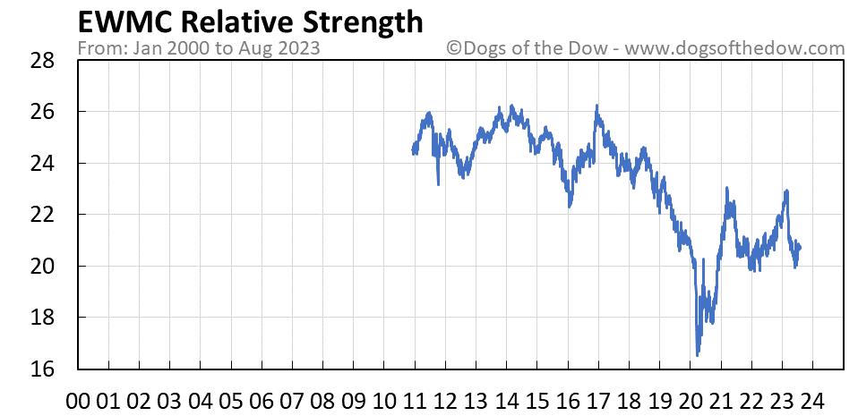 EWMC relative strength chart
