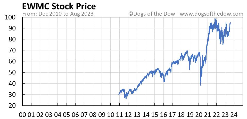 EWMC stock price chart