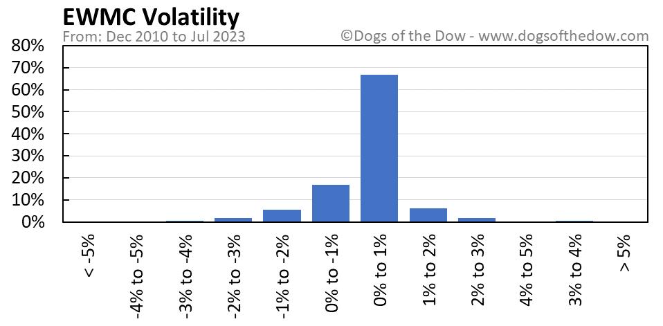 EWMC volatility chart