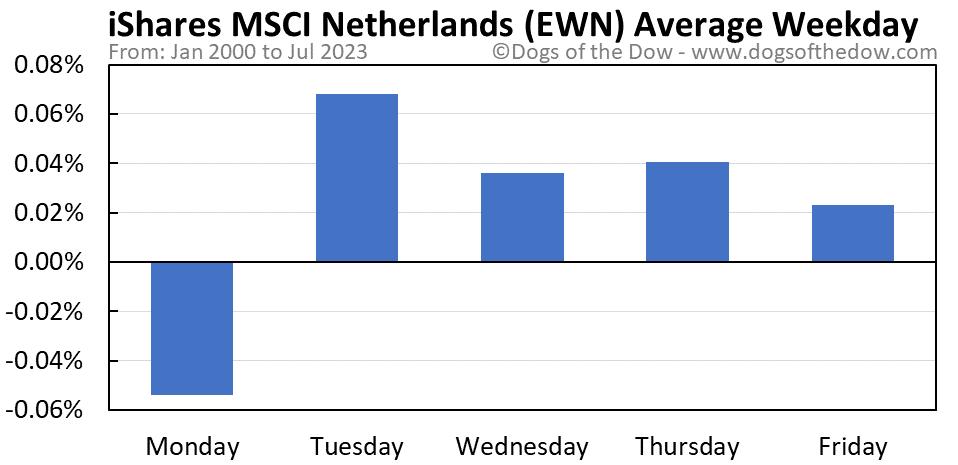 EWN average weekday chart