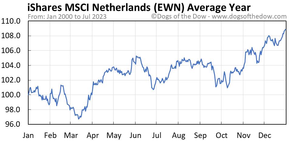 EWN average year chart