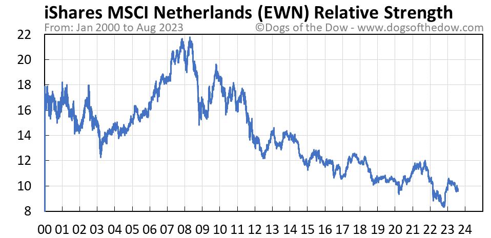 EWN relative strength chart