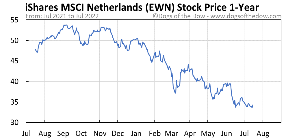 EWN 1-year stock price chart
