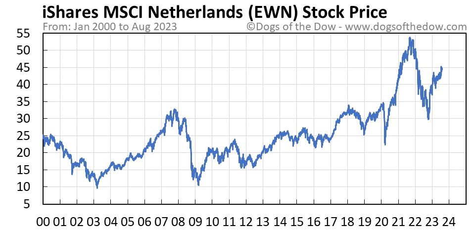 EWN stock price chart