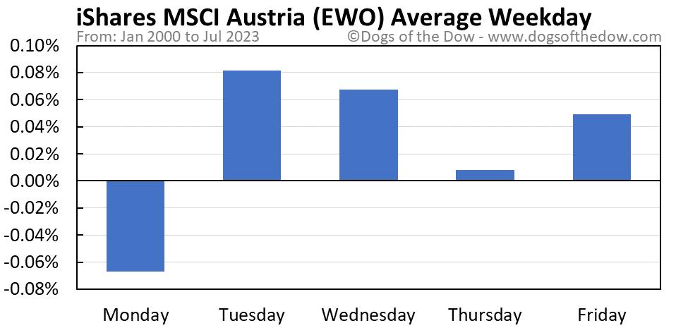 EWO average weekday chart
