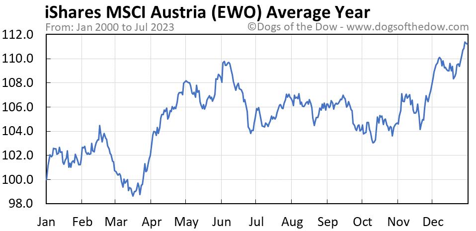 EWO average year chart