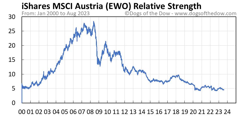 EWO relative strength chart