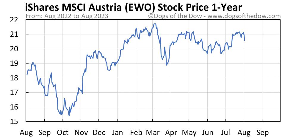 EWO 1-year stock price chart