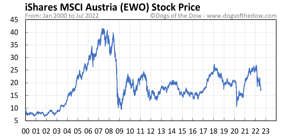 EWO stock price chart