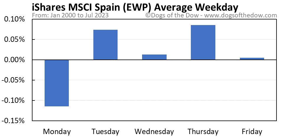 EWP average weekday chart