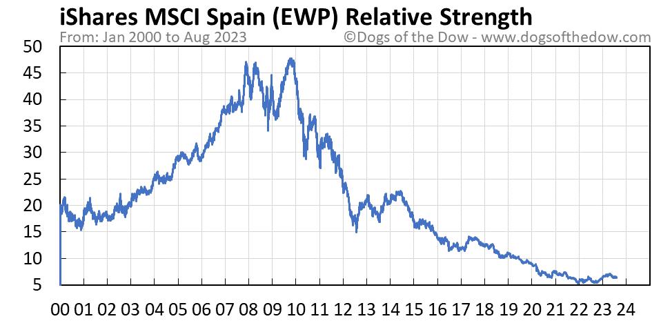 EWP relative strength chart