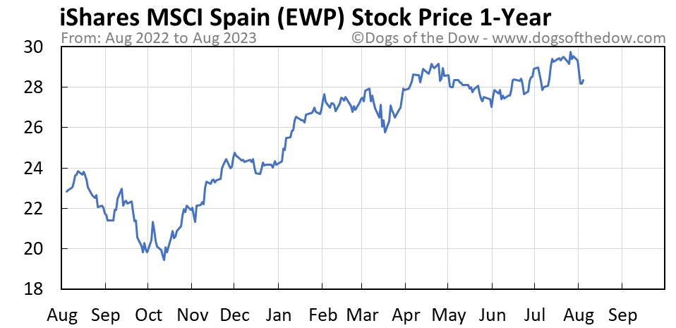EWP 1-year stock price chart