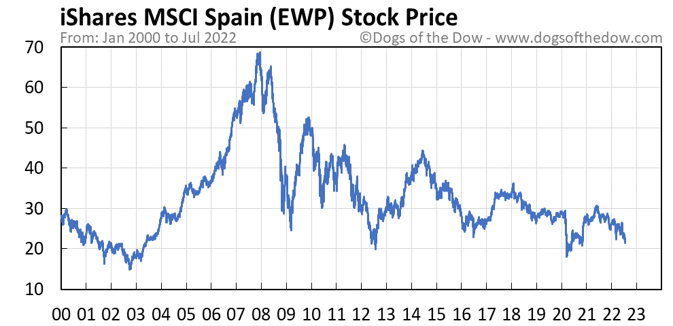 EWP stock price chart