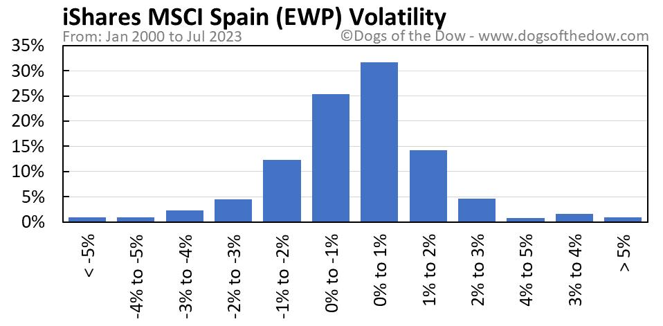 EWP volatility chart