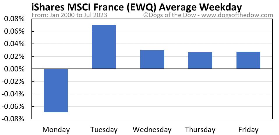 EWQ average weekday chart