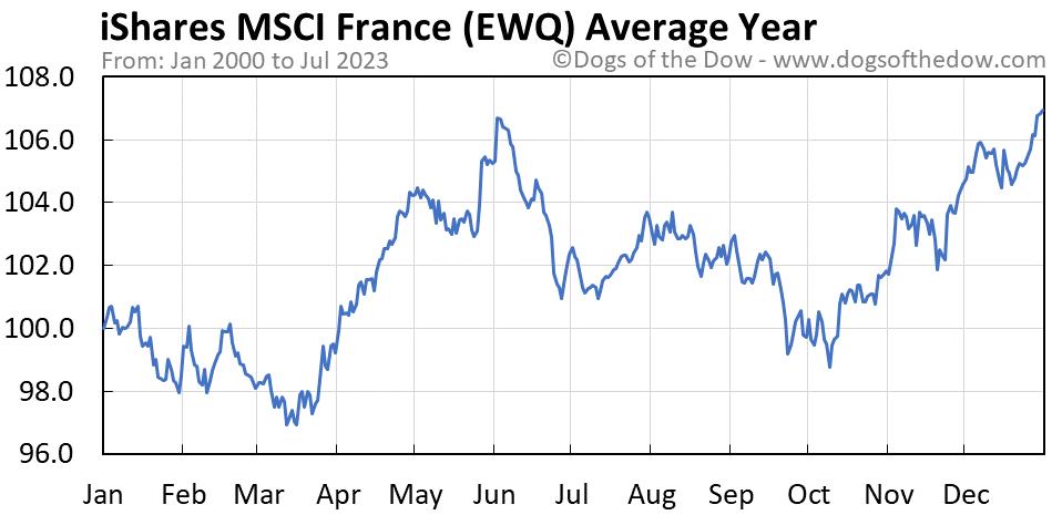 EWQ average year chart