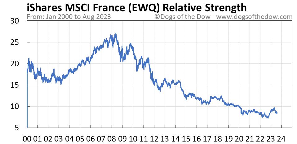 EWQ relative strength chart
