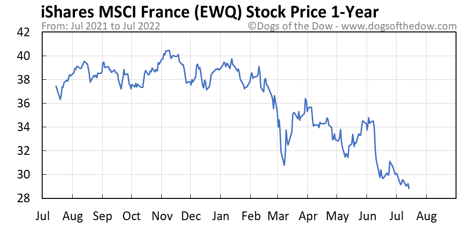 EWQ 1-year stock price chart
