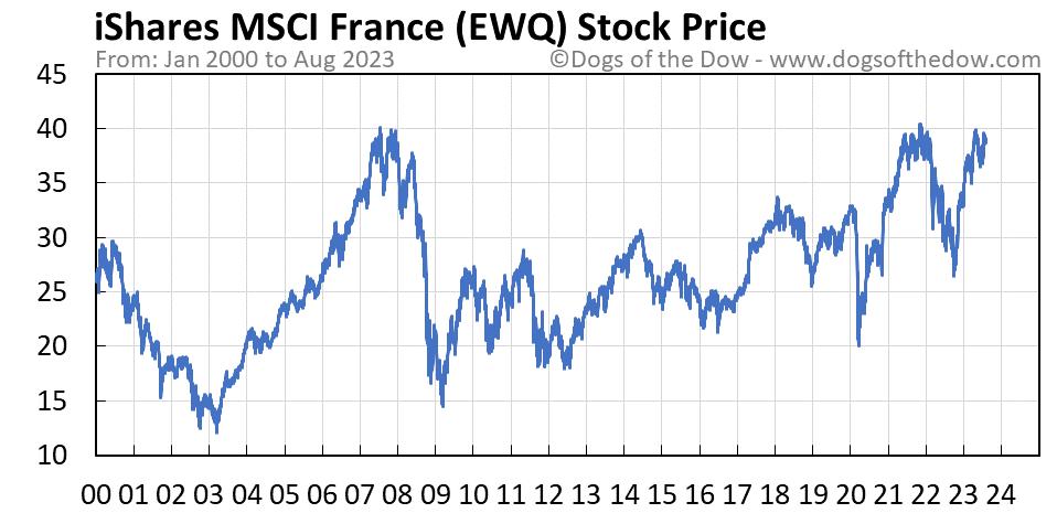 EWQ stock price chart