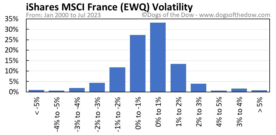 EWQ volatility chart
