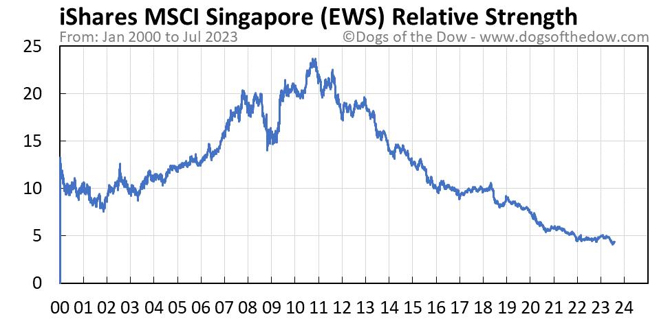 EWS relative strength chart