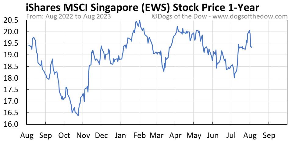 EWS 1-year stock price chart