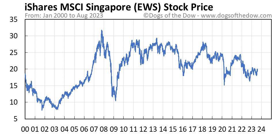 EWS stock price chart