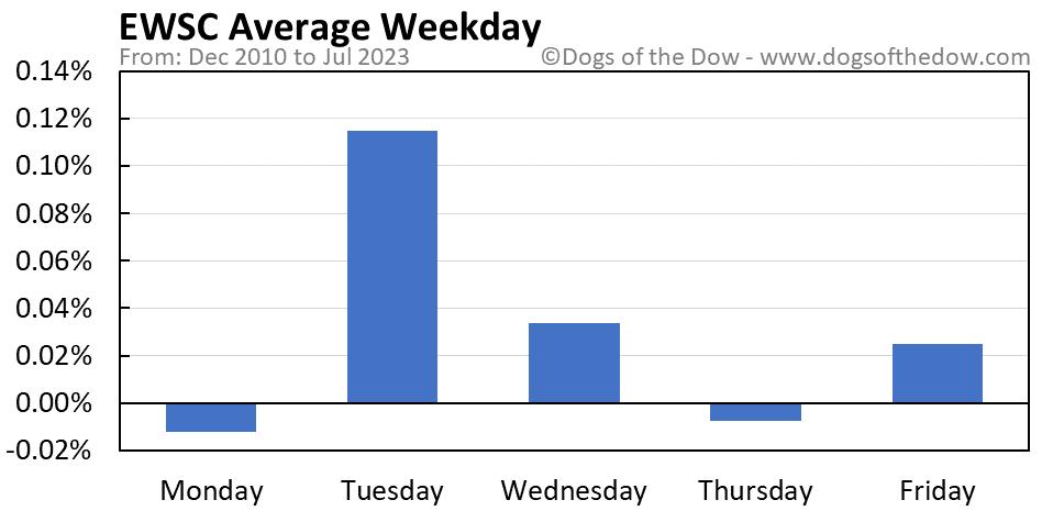EWSC average weekday chart
