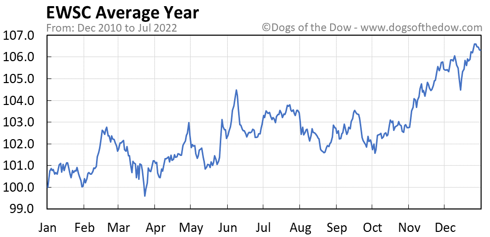 EWSC average year chart