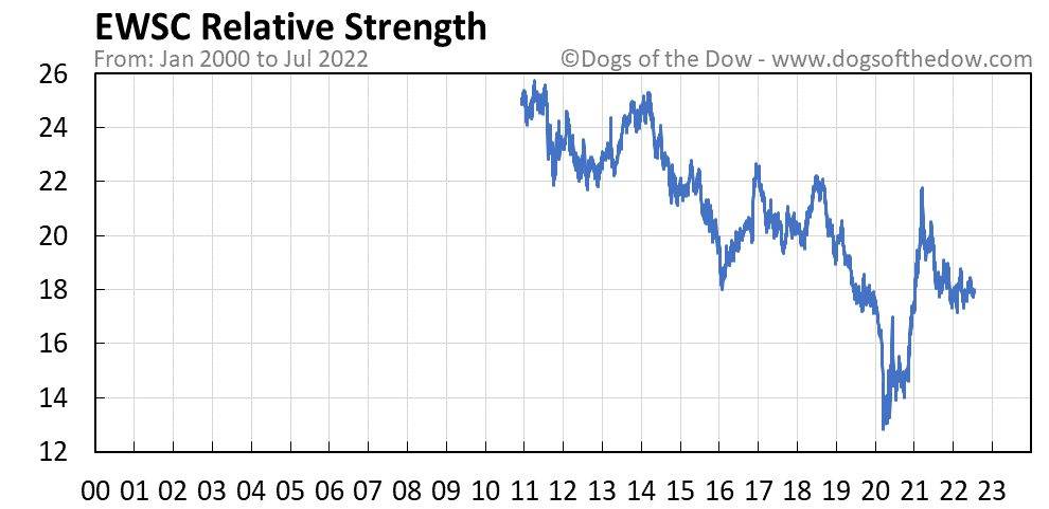EWSC relative strength chart