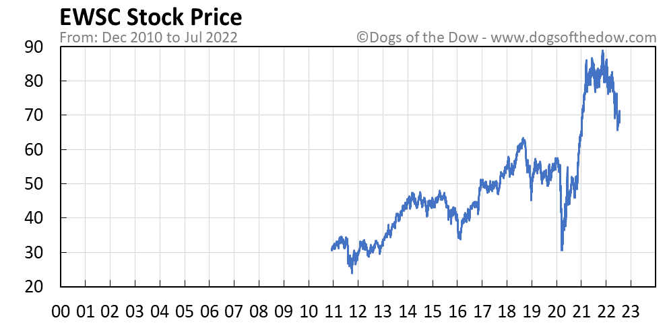 EWSC stock price chart