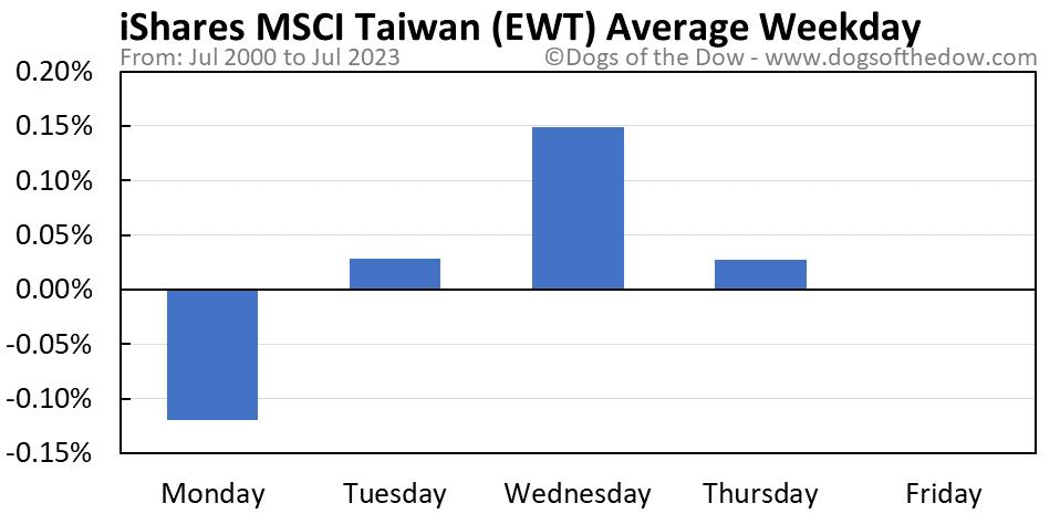 EWT average weekday chart