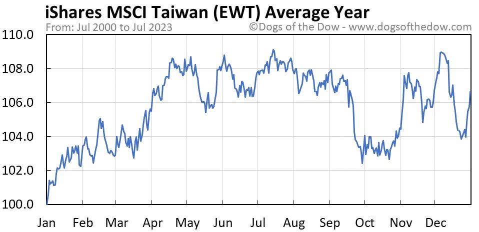EWT average year chart
