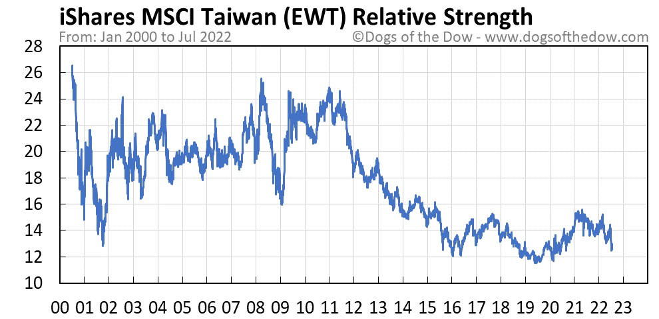 EWT relative strength chart