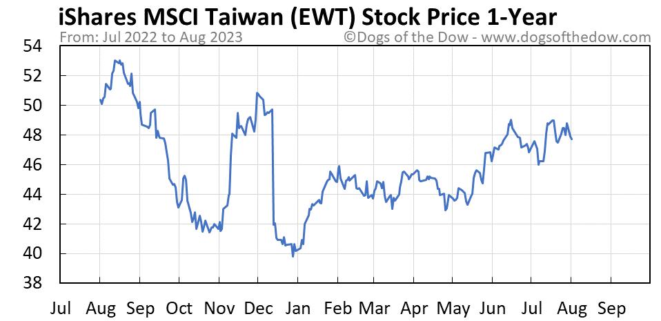 EWT 1-year stock price chart