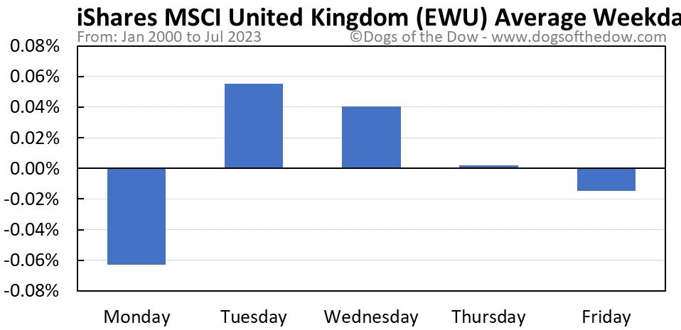 EWU average weekday chart