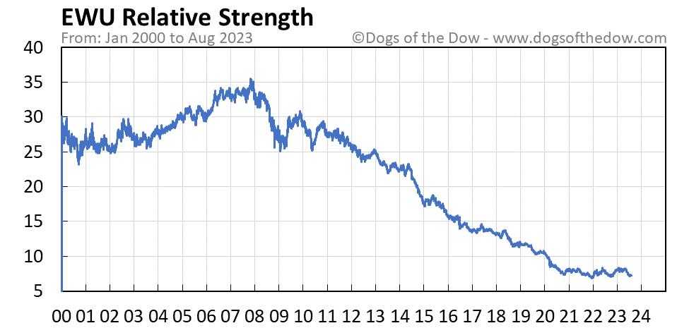 EWU relative strength chart
