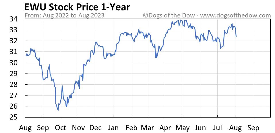 EWU 1-year stock price chart