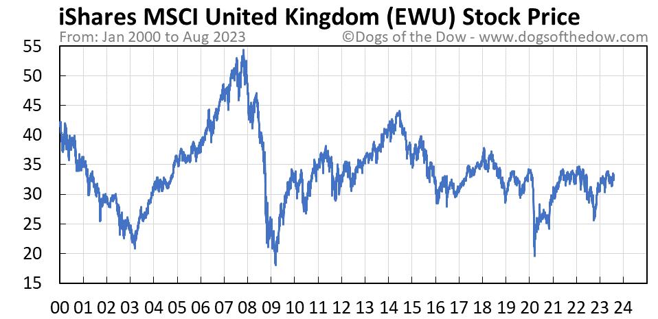 EWU stock price chart