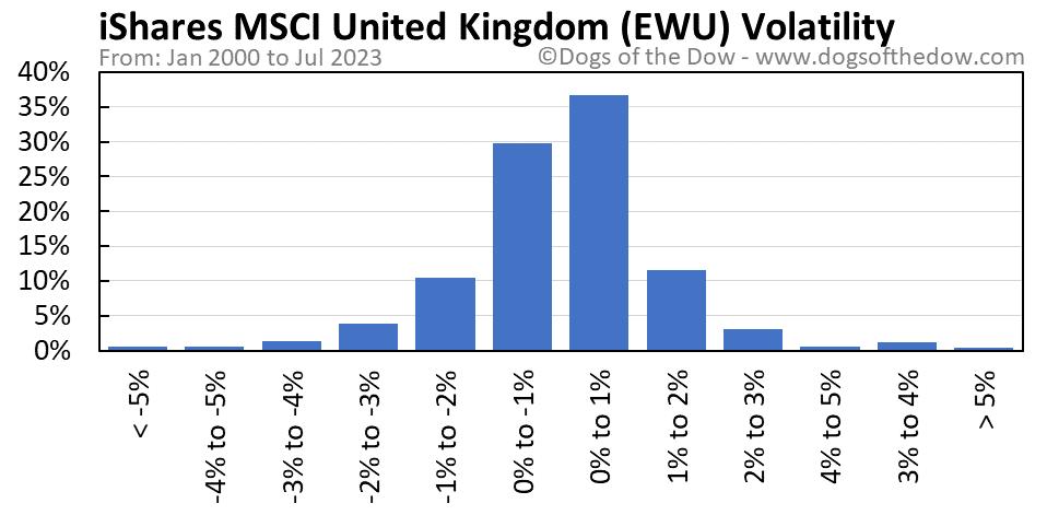 EWU volatility chart