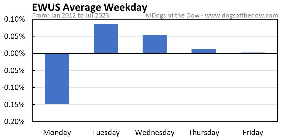 EWUS average weekday chart